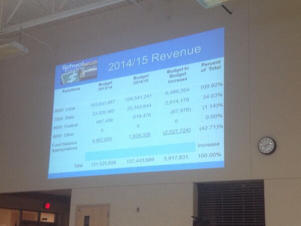 Spring-Ford likely getting less $ from Feds  for 2014-15 http://t.co/w32y40lzU2