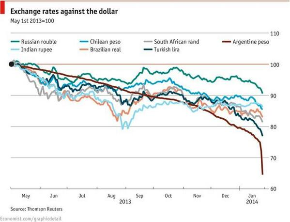Decline of Emerging Market currencies since taper was mentioned @CNBCWorld #Fed http://t.co/W3c0rHGkod