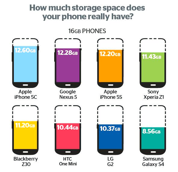 How much storage does you phone really have?  http://t.co/NUzcqoKjt5  Nice job, Samsung. http://t.co/29VpB27iHZ