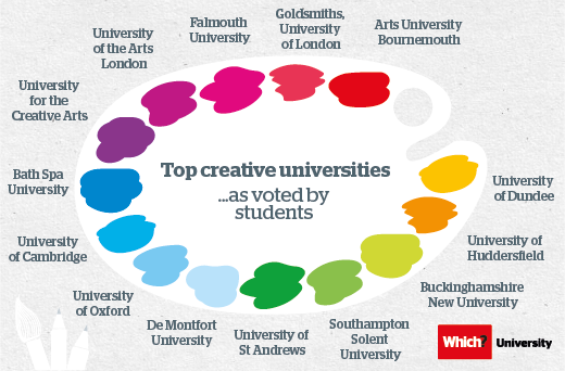"""@WhichuniUK: Top student-rated universities for creativity: http://t.co/wn0VO3sPRg http://t.co/Ot63I0ISoq"" #UoDedu @DundeeUniv"