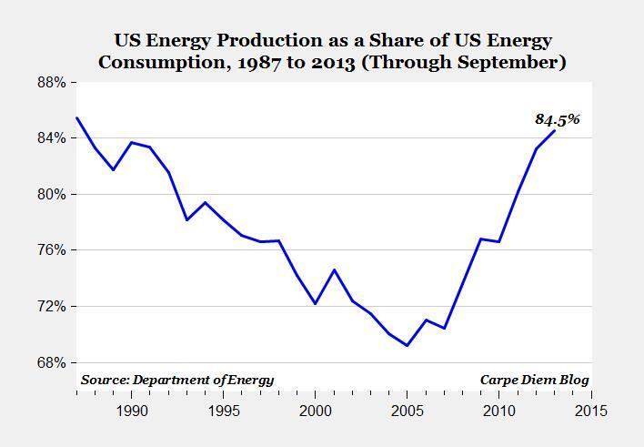Twitter / Mark_J_Perry: CHART: Thanks to shale oil/gas, ...