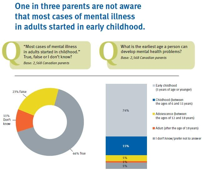Twitter / RBC: 1 in 3 parents are not aware ...