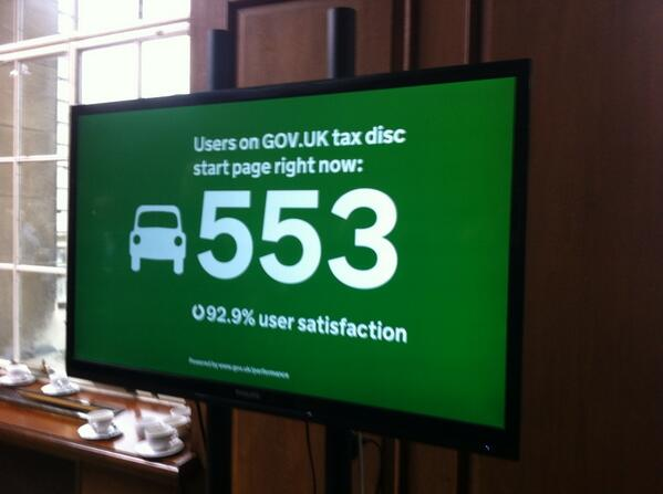 553 people buying their car tax right now. Live data dashboards at #sprint14. @dvlagovuk http://t.co/pxTKrE3oul