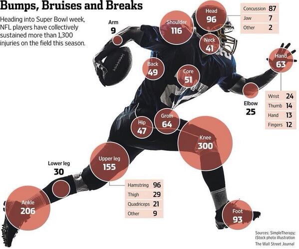 """Interesting breakdown """"@NFL_Stats: There were over 1,300 Injuries in the #NFL this season  Here's the breakdown: http://t.co/kpF2ypXJlP"""""""