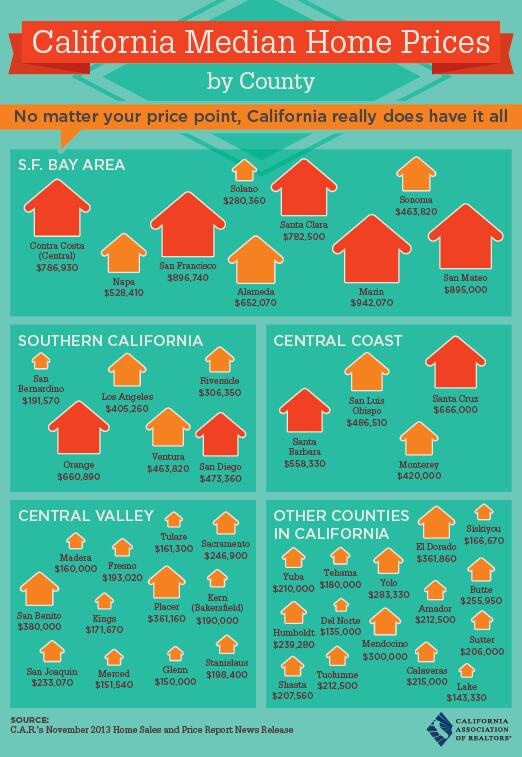 A breakdown of home prices county by county: http://t.co/lgpfwqkdAu