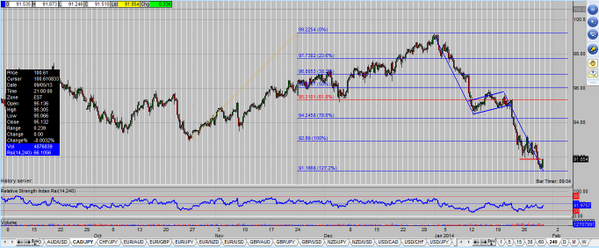 Long CAD/JPY at 91.86 with stops against the trend lows and below the 127% extension. (Counter trend) http://t.co/ZftXOFuRmg