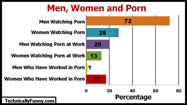 What percentage of men look at porn picture 96
