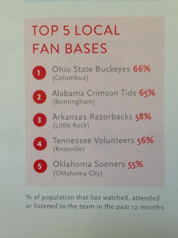 """RT@imgcollege: Top 5 college football fan bases: Columbus, Birmingham, Little Rock, Knoxville, Okla City (Nielsen): http://t.co/t5qqDpTWhB"""