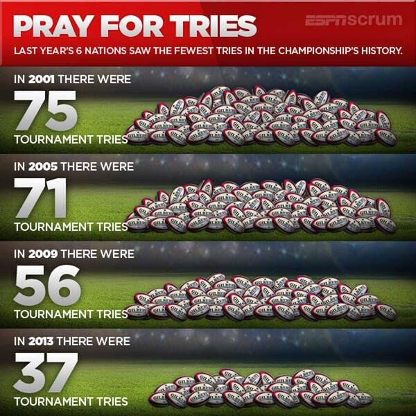 'Pray for Tries'.... #6nations http://t.co/kOG6DBGLSZ