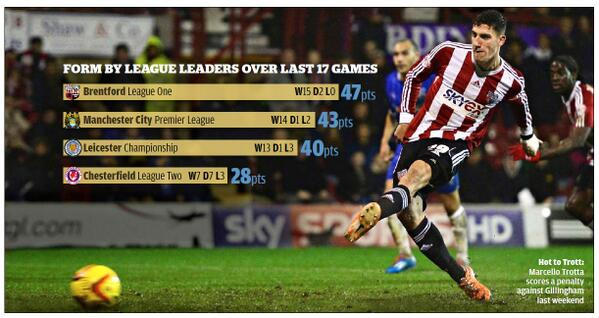 Never mind #ManCity, #brentfordfc are the team to beat http://t.co/W6xzEEST1H http://t.co/McSoLeXr0n