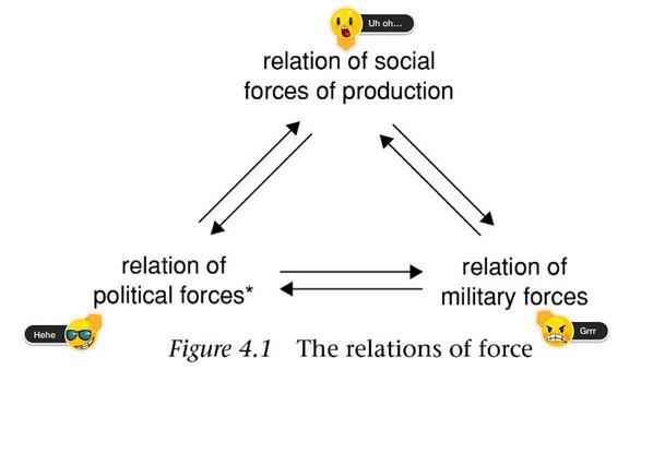 """@cherylren: #Gramsci's relations of force with Skitch #emoticons... http://t.co/DylvR1CpWG"" #Italian #revolutionary #political #theorist"