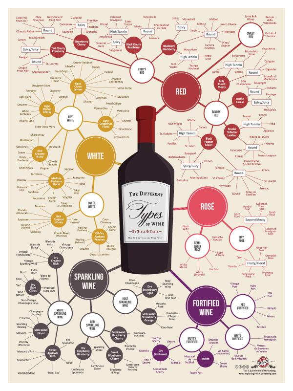 Check out this handy guide to different types of wine!   http://t.co/qJWIuDzcyw http://t.co/OL3QLlO6V5