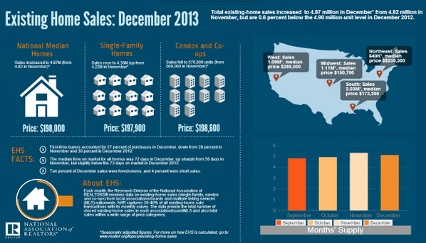 """""""@REALTORS: RT @NAR_Research: Existing Home Sales for December 2013 in one, easy-to-share infographic: http://t.co/halAuIxIpE"""""""