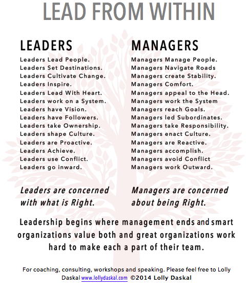 the difference between a manager and a leader Managers are frightened by them  managers are empowered through fear   leaders point the finger at themselves in failure  the truth is that there is a  distinct difference between leadership and management and one is not more.