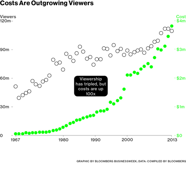 Super Bowl viewership is up 3x but advertising costs are up 100x since 1967. http://t.co/st97LDTSa0