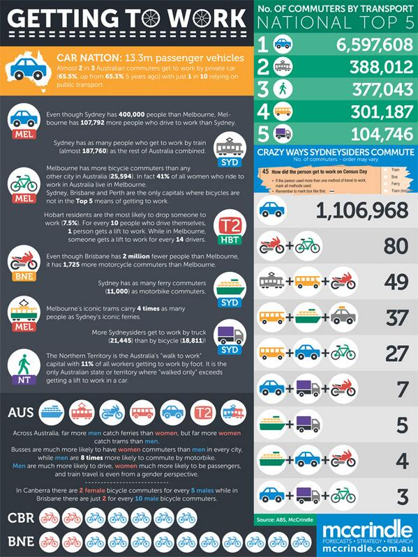2 in 3 Australians drive to work and 1 in 10 rely on public transport. The infographic: http://t.co/ryd2U6IUxq http://t.co/VbVRpwPwZp