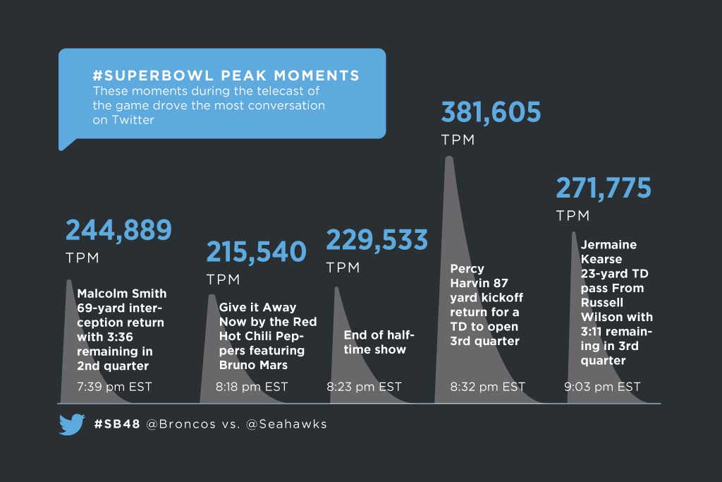 Twitter / TwitterData: These are the top moments in ...