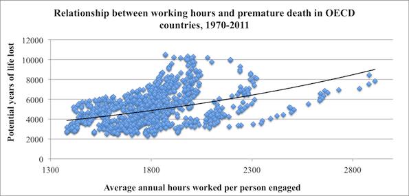 Working longer hours is literally killing you.  http://t.co/jcAFZwkWMD http://t.co/B8unBh7ZlN