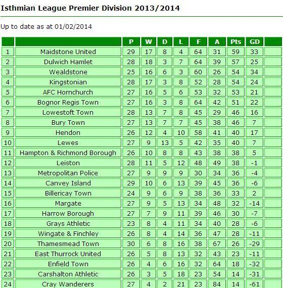 After 27 games this season, Metropolitan Police's record is an inevitable 9-9-9 (via @Ollie_Davis) http://t.co/9jFVHDP13L