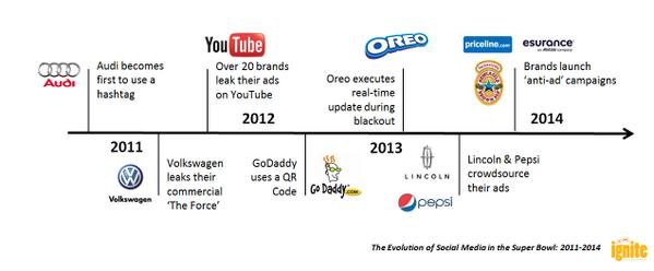 The Evolution of Social Media in the Super Bowl: http://t.co/Jljv61nTKX http://t.co/rvpurq6NHF