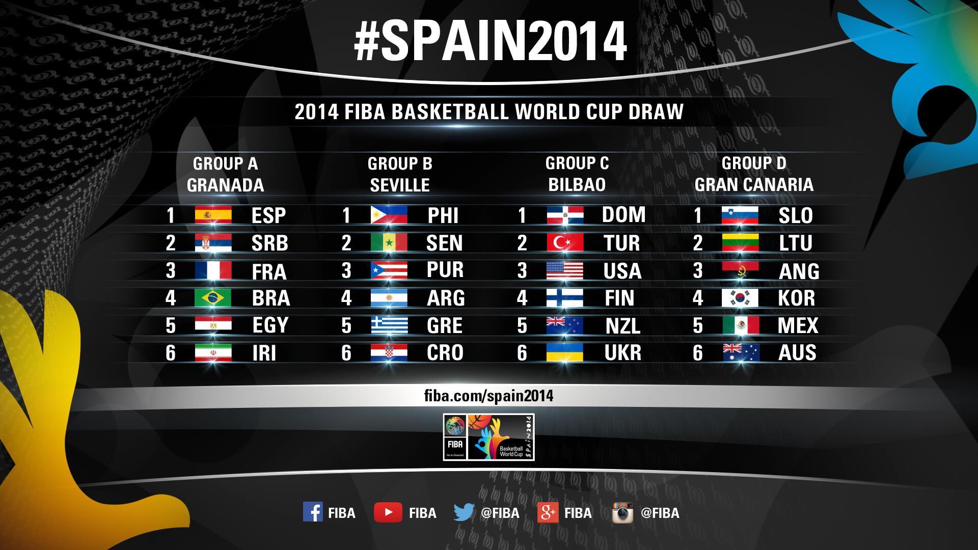 FIBA World Cup 2014 Draw