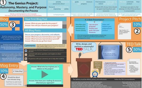 """@Sahota79: Great framework for teachers to use with Genius Hour #think35 http://t.co/p7BCzULhEq""@MegPeafiel @shomgotoshi"