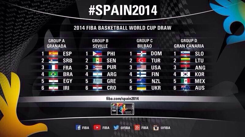 Draw results for 2014 FIBA Basketball World Cup