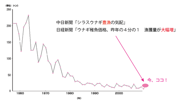 """とてもわかり易い。今、ココ! """"@katukawa: わかりやすく図にしてみた。「世界よ、これが日本の豊漁だ!」 http://t.co/FtHt5aosnj"""""""
