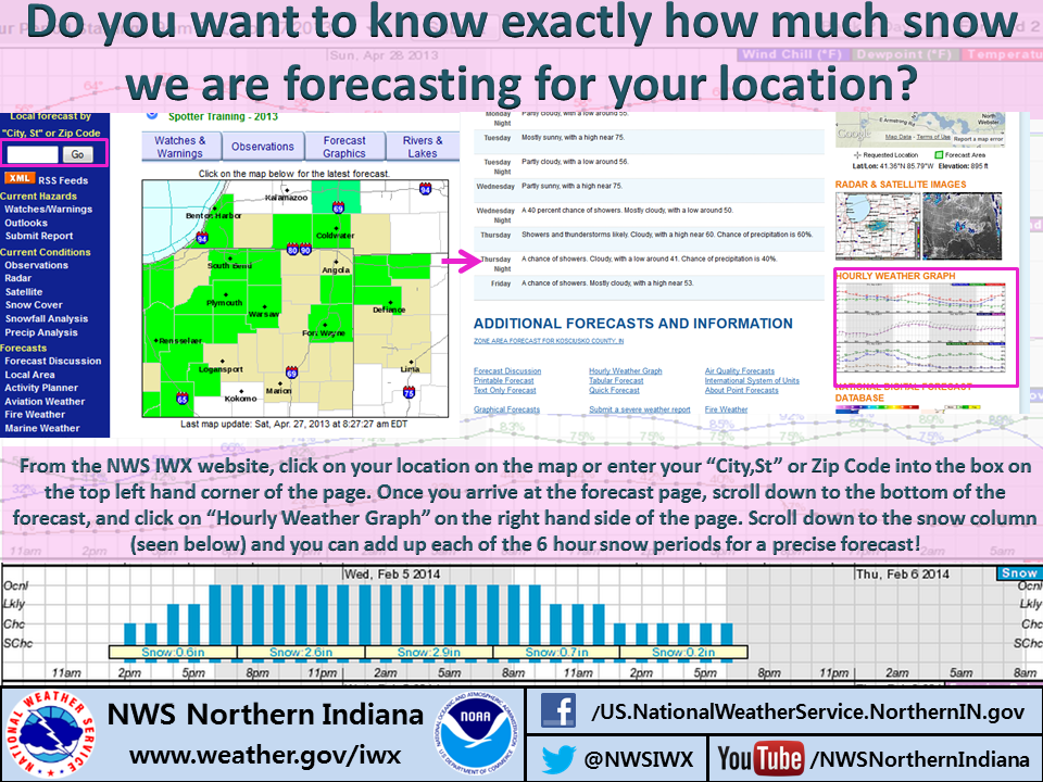 NWS infographic on location-specific snow forecasts