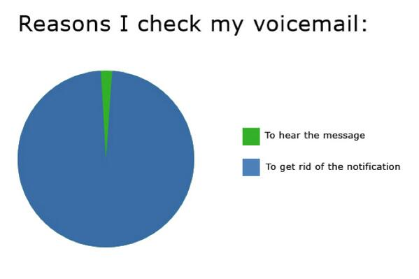 Reasons I check my voicemail.  #SOtrue http://t.co/LNIMSwMtSB