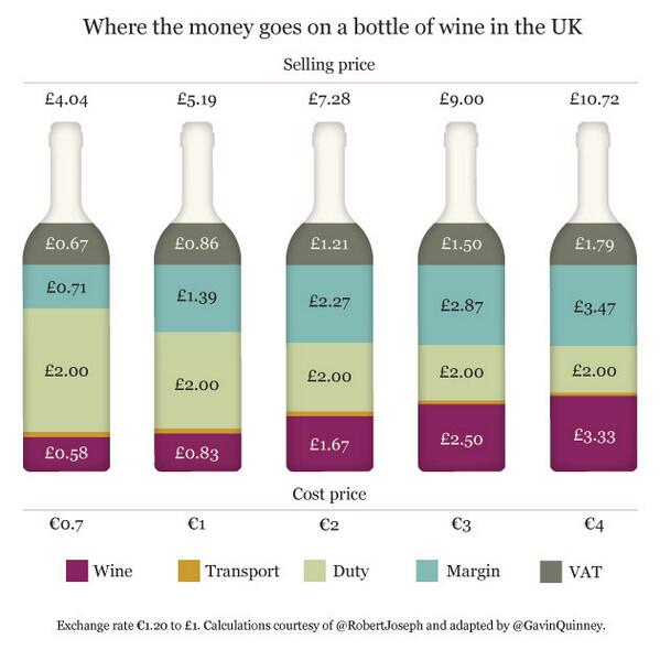 MT @GavinQuinney Where the money goes on a bottle of wine in the UK. http://t.co/KNRoSAwEtS http://t.co/0oaFjcS1ip <depressing reading