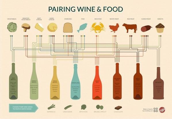 How to Pair Wine and Food http://t.co/AjMvP94pVp ala @WineFolly