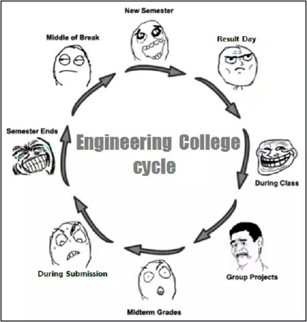 Mechanical Engineering best things to study in college