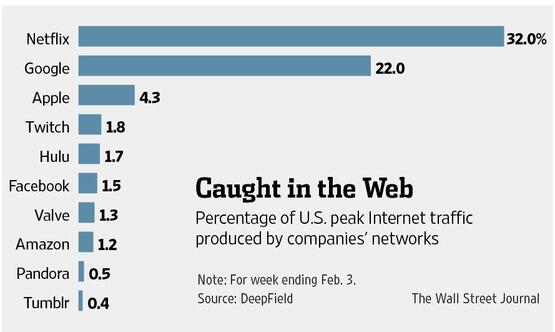 Media & net scholars - yet another reason to have gaming on your map. Twitch pushes more peak traffic than Hulu & FB http://t.co/nYlpqtBDSD