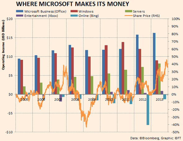 Wondering which products have helped Microsoft makes the most money? http://t.co/Ewf9FEengk