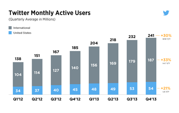 Twitter passes 241m monthly active users, 184m mobile users, and sees 75% of advertising revenue from mobile