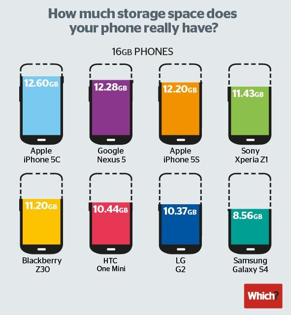 各家16GB手機實際可用容量 >> http://t.co/CKDOBKV5Ot http://t.co/sgmSjkehpC