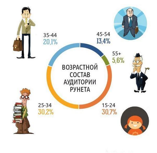 Продвижение сайтов рунета топливно-энергетическая комиссия российской федерации сайт
