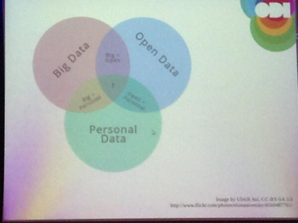 Toon Vanagt On Twitter This Venn Diagram Sums Ddays14 Personal