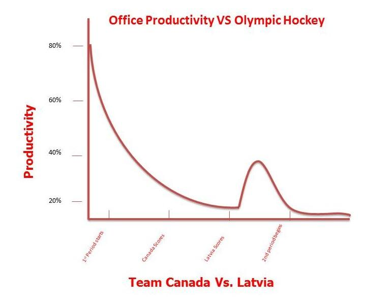 Twitter / RandstadCanada: Our office productivity vs ...
