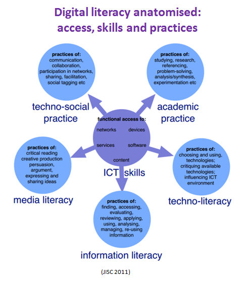 Twitter / suebecks: Q4 Digital literacy anatomised: ...