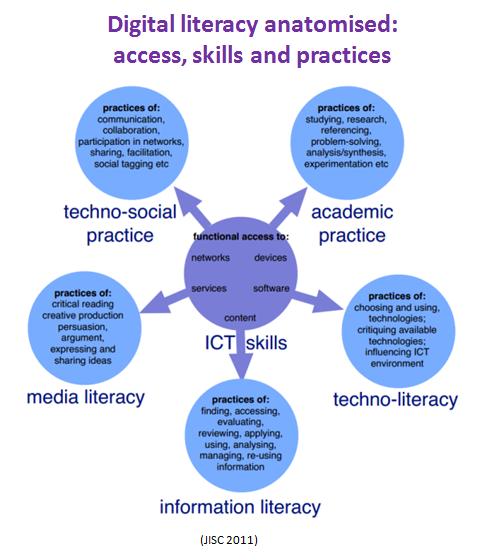 Twitter / suebecks: Q4 Digital literacy anatomised: ...