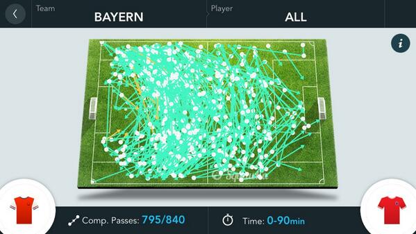 Bayern Munichs Toni Kroos (144) almost out passed Arsenal (150) all on his own [Graphic]