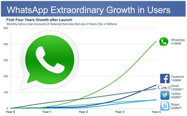 WhatsApp's growth curve. http://t.co/XH4rWKB75n