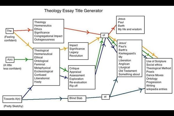 title generator for essays ruth whiteford on twitter another  hd image of ruth whiteford on twitter another theology essay title generator