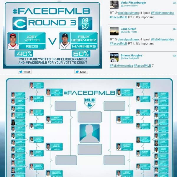 Boom. 60%. #Mariners fans know how to get it done. Don't coast now. Keep the #FelixHernandez #FaceofMLB comin'. http://t.co/D6RFqiQWko