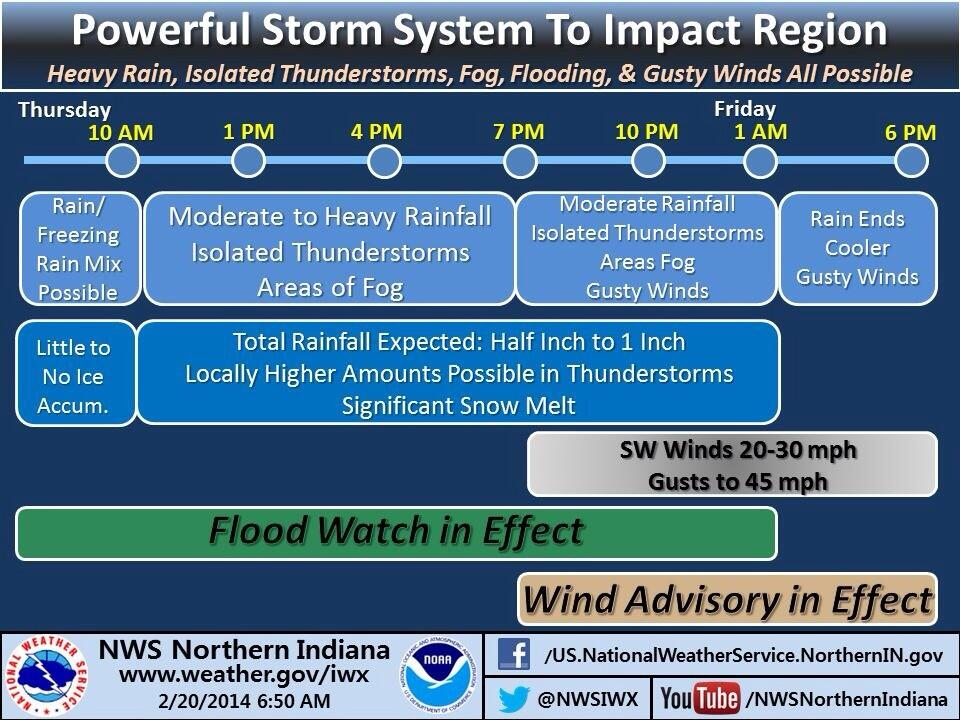 NWS infographic on heavy rain, flooding, gusty winds