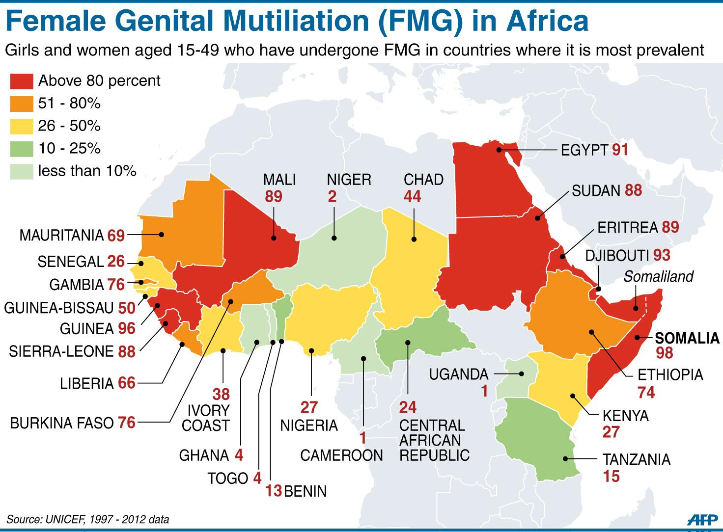 an analysis of female circumcision in africa Female genital mutilation in africa an analysis of current abandonment approaches december 2005 acs plaza, 4th floor, lenana road po box 76634, nairobi, 00508.