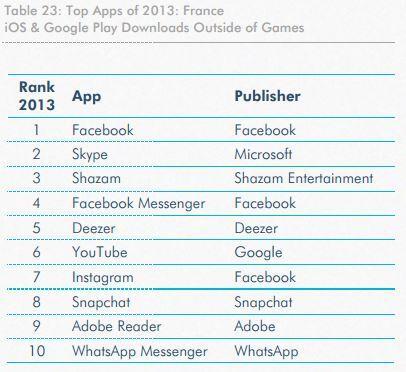 Twitter / AlexiTauzin: Top 10 des applications mobiles ...