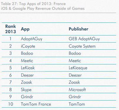 Twitter / AlexiTauzin: France : top 10 des applications ...